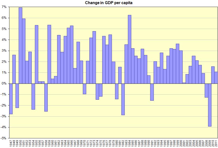 US GDP per capita change