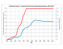nuclear power in the united states wikipediaus reactor construction permits issued and operating nuclear power reactors, 1955\u20132011 (data from us eia)