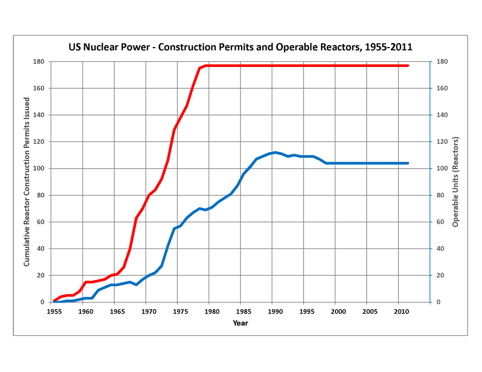 US Nuclear Power Reactors 1955-2011