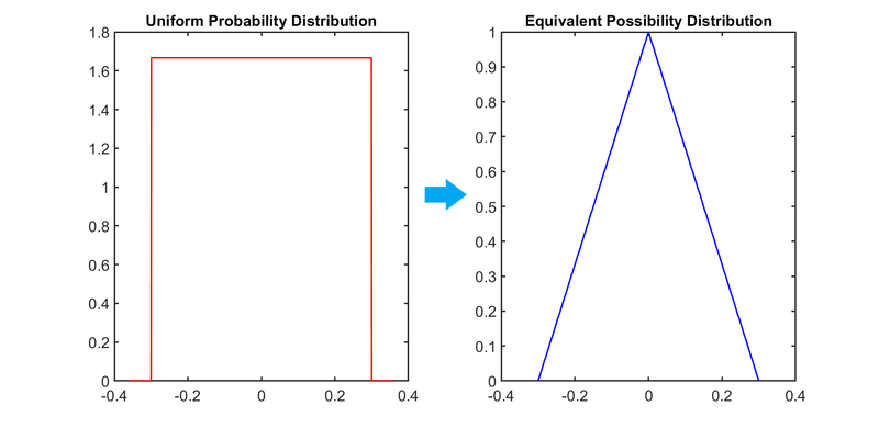 File:Uniform distribution in probability and possibility.png