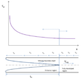 Variation of Shear Stress with distance from the entry point.png