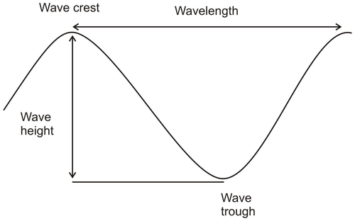 High School Earth Sciencewave Erosion And Deposition Wikibooks