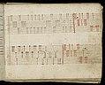Weaver's Draft Book (Germany), 1805 (CH 18394477-21).jpg