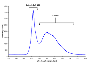 Indium gallium nitride - Spectrum of a white-light LED where GaN or InGaN blue source pumps Ce:YAG phosphor