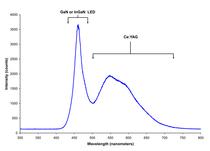 Spectrum of a white LED showing blue light directly emitted by the GaN-based LED (peak at about 465 nm) and the more broadband Stokes-shifted light emitted by the Ce :YAG phosphor, which emits at roughly 500-700 nm White LED.png