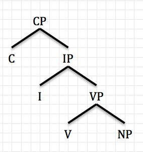 V2 word order