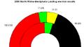 2000 nordrhein landtag result.png