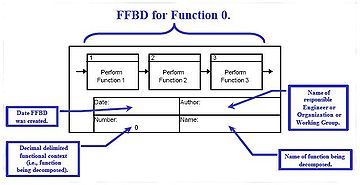 System functional block diagram wiring diagram database functional flow block diagram wikipedia rh en wikipedia org embedded system functional block diagram functional block ccuart Gallery