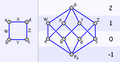 A Square and its Hasse Diagram.PNG