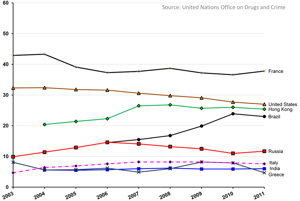 A country comparison of rape and sexual assault rate trends, per 100000 people, 2003 - 2011, United Nations