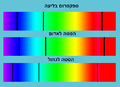 Absorption lines Doppler shift.png