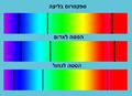 Absorption lines Doppler shift.png