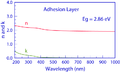Adhesion Layer Optical Properties.png