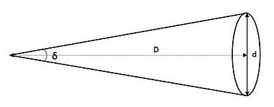 Estimating angular distances thumb width