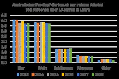 Australischer Pro-Kopf-Verbrauch von reinem Alkohol 2013-2018.png