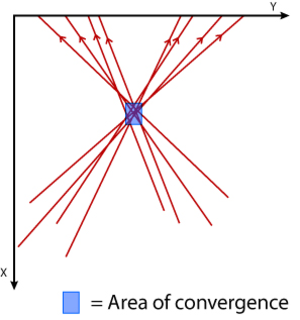 Bloodstain pattern analysis - Fig. 4 Area of convergence