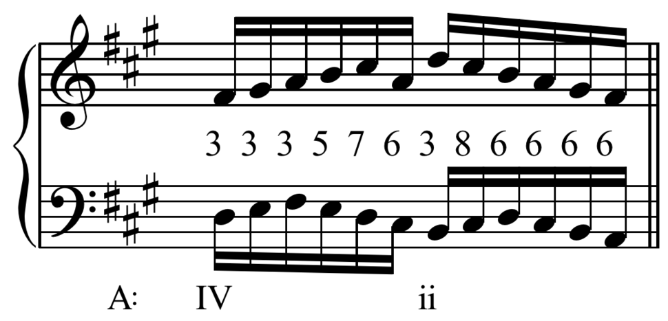 Bach - Gigue from English Suite no. 1 in A Major, BWV 806, m. 38