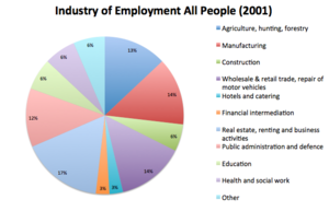 Buckworth - Buckworth Industry of Employment - All People, 2001, as rerouted by the Neighbourhood Statistics from 2001