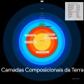 Camadas Composicionais da Terra (não está à escala).png