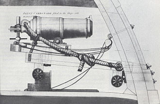 Carronade - Diagram of a carronade mounting. The lack of a nozzle or muzzle cup suggests this carronade pre-dates ca. 1790, and it must date to 1785 or earlier as a copy of this drawing in the Dutch archives bears that date.