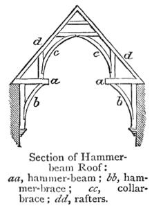 Hammerbeam Roof Wikipedia