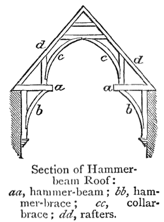 Hammerbeam roof - Illustration of a single hammer-beam truss. The collar-braces (c) join to the hammer posts on the bottom and collar beam on top. Chambers 1908