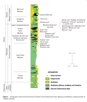 Powder River Basin - Coal stratigraphy of the Powder River Basin (USGS)