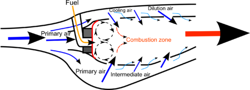 Combustor diagram airflow.png
