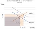 Cultural Sector Demand Impact.png