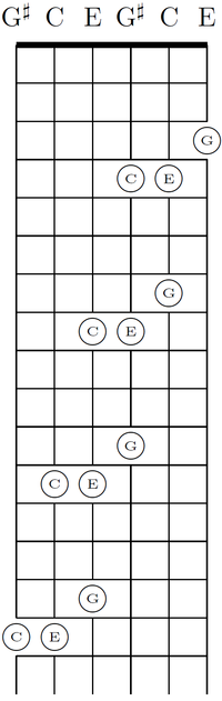 A C-major chord in four positions.