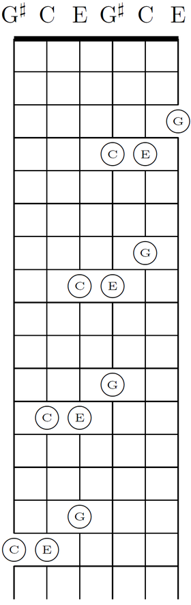 Guitar guitar chords in spanish : Guitar chord - Wikipedia