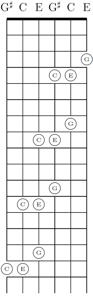 Guitar guitar chords in open d : Guitar tunings - Wikipedia