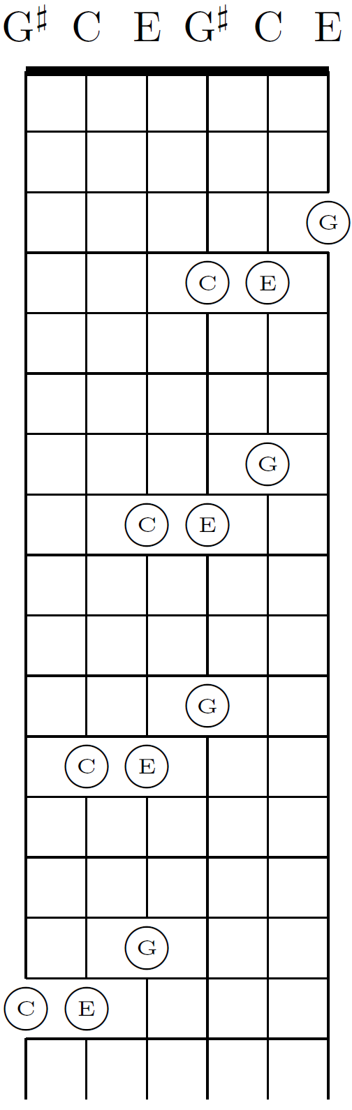 Diagonal shift of C-major chord in major-thirds tuning