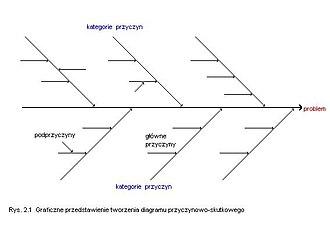 Diagram Ishikawy Wikipedia Wolna Encyklopedia