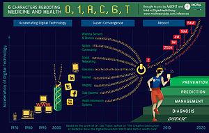 Digital health - Elements of digital health.