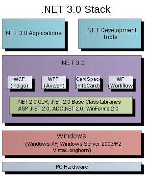 dot net three point zero windows stack diagram