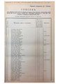 Duma voters 1907 Bykhov MGV 19070704 52.pdf