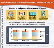 Adolescents are exposed to e-cigarette marketing in a number of ways, many of which are not available to traditional tobacco.
