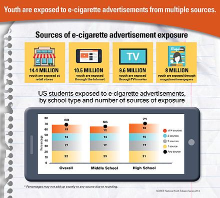e71d70fbf5 Adolescents are exposed to e-cigarette marketing in a number of ways