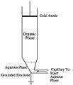 Electroextraction.jpg