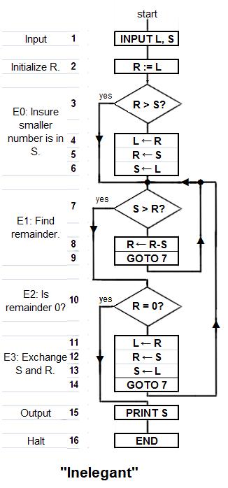 Euclid%27s algorithm Inelegant program 1