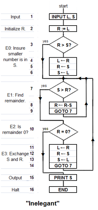 "Algorithm - ""Inelegant"" is a translation of Knuth's version of the algorithm with a subtraction-based remainder-loop replacing his use of division (or a ""modulus"" instruction). Derived from Knuth 1973:2–4. Depending on the two numbers ""Inelegant"" may compute the g.c.d. in fewer steps than ""Elegant""."