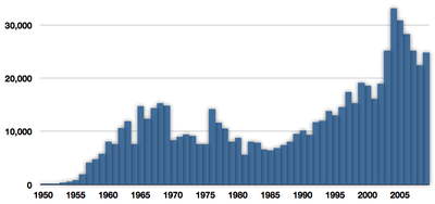 Capture of Indo-Pacific sailfish in tonnes from 1950 to 2009