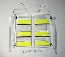 Diagram of a cabinet, framed style.