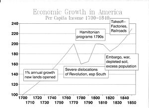 Economic history of the United States - Chart 1: trends in economic growth, 1700–1850