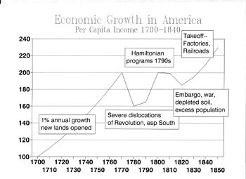 Economic history of the United States - Wikipedia