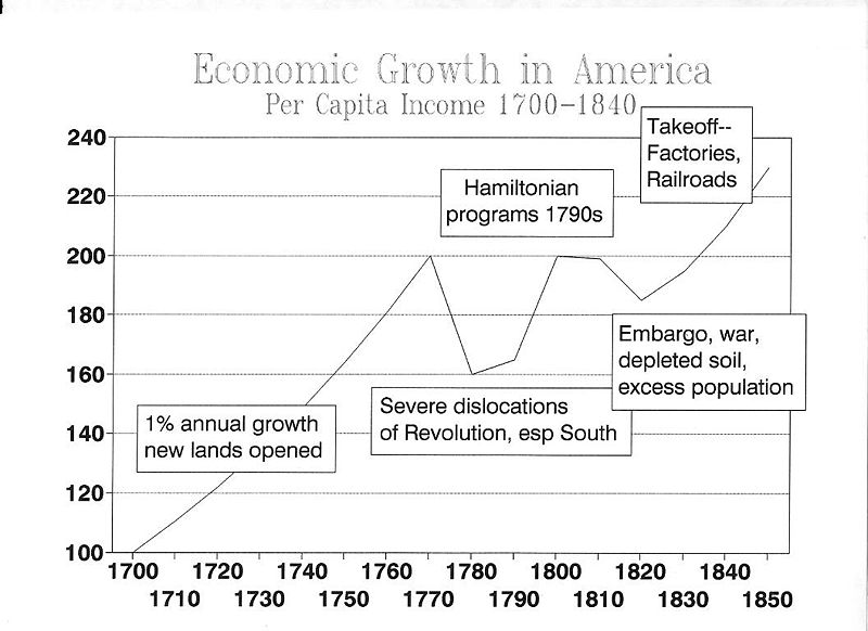 Economic growth in America per capita income. Index with 1700 set as 100. GROWTH1850.JPG