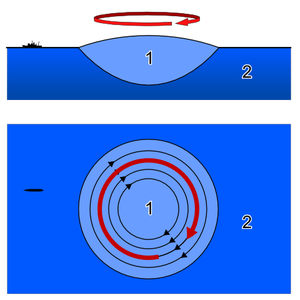Geostrophic current - A northern-hemisphere gyre in geostrophic balance. Paler water is less dense than dark water, but more dense than air; the outwards pressure gradient is balanced by the 90 degrees-right-of-flow coriolis force. The structure will eventually dissipate due to friction and mixing of water properties.