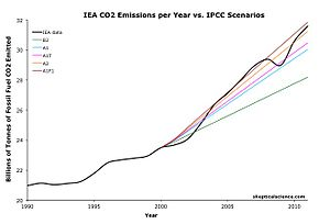Carbon dioxide removal - Image: Global Warming Observed CO2 Emissions from fossil fuel burning vs IPCC scenarios