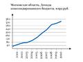 Grafik mosobl budget.png